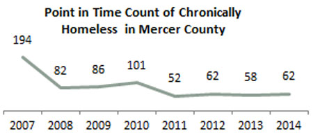 Point in Time Count of Chronically Homeless in Mercer County