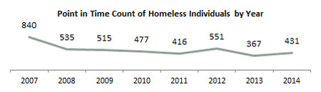 Point in Time Count of Homeless Individuals by Year